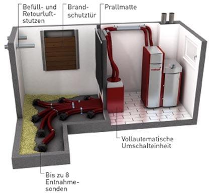 pelletsheizungen heizung l ftung sanit r klima und. Black Bedroom Furniture Sets. Home Design Ideas